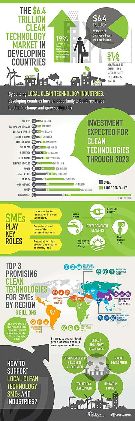 cleantech industries infigraphic