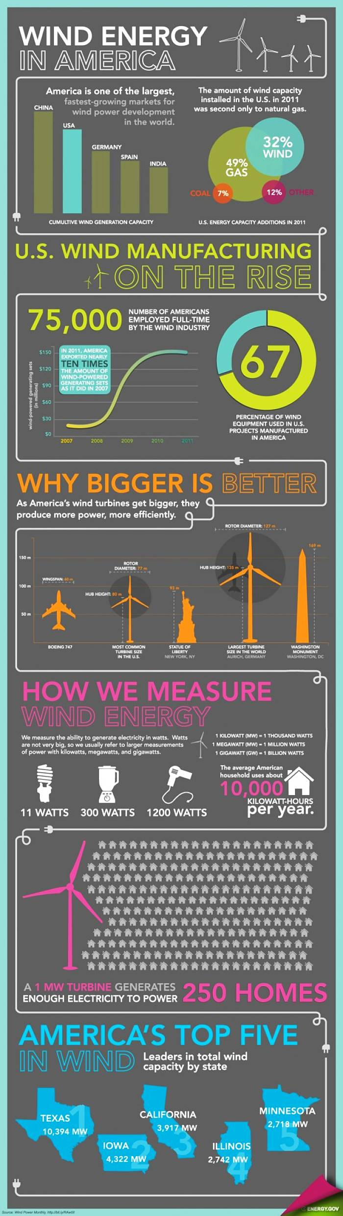 facts about wind turbines America