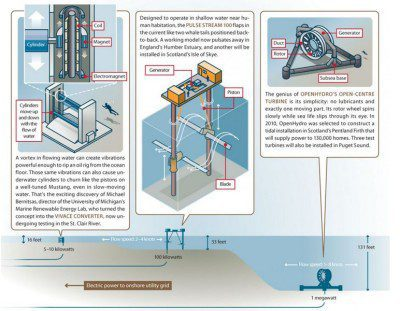 Tidal Energy – The Power of Waves