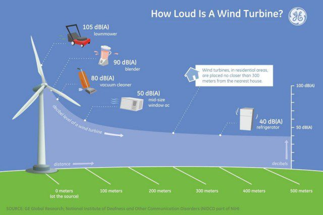 ... have a closer look to non-renewable vs wind energy cost comparison